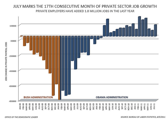 17 months of private-sector job growth