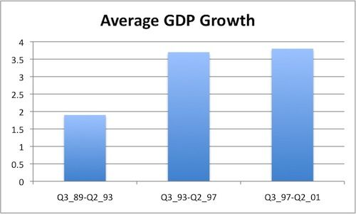 Average GDP Growth