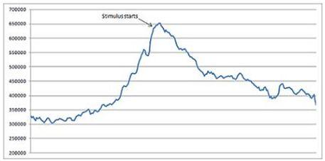 Steve Benen's jobless claims chart
