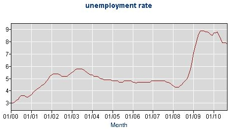 WI Unemployment Rate