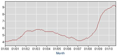 PA Unemployment Rate