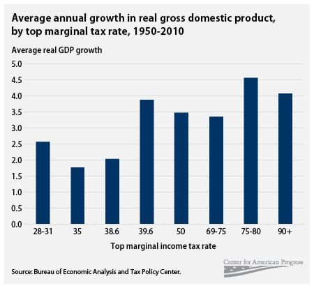 Annual growth by GDP
