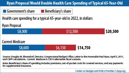Ryan budget doubles health care spending of 65 year old
