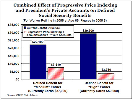 combined effect of progressive price indexing and president's private accounts on defined social security benefits