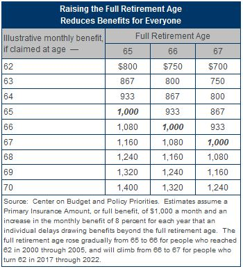 Raising the Full Retirement Age Reduces Benefits for Everyone