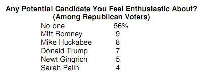 CBS/NYT Poll