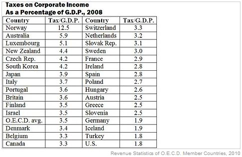 corporate taxes as percentage of gdp