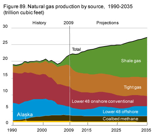gas prices chart over time. Natural Gas Production Has