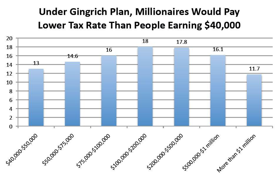 Gingrich Tax Plan