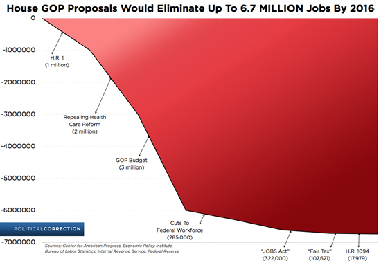 Jobs The GOP Has Proposed To Eliminate