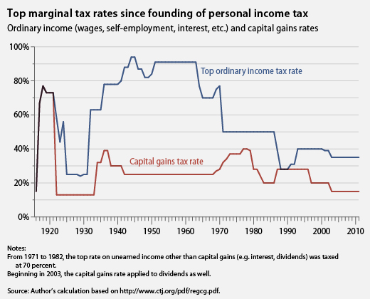 top marginal tax rates