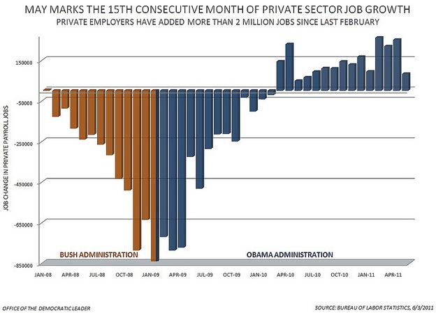 Description: 15 months of private-sector job growth