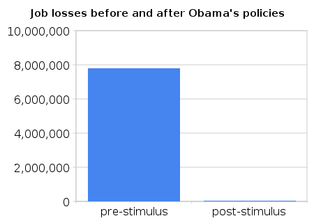Job losses before and after Obama's policies