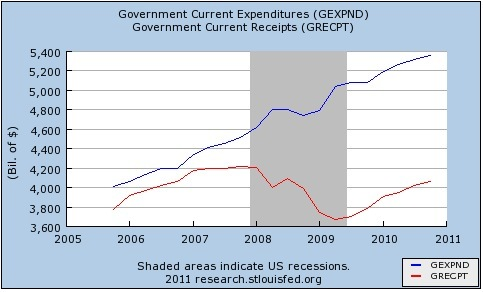 Government expenditures and receipts