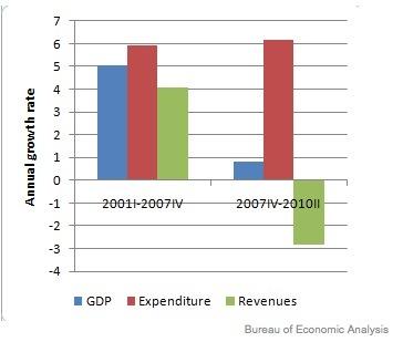 Krugman chart