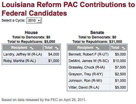 Louisiana Reform PAC contributions