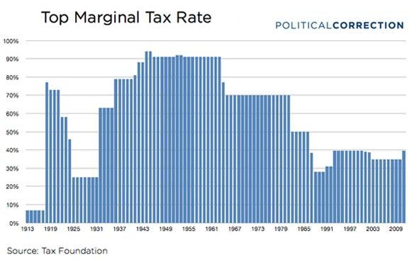 Top Marginal Tax Rate