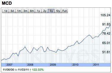 McDonalds stock prices