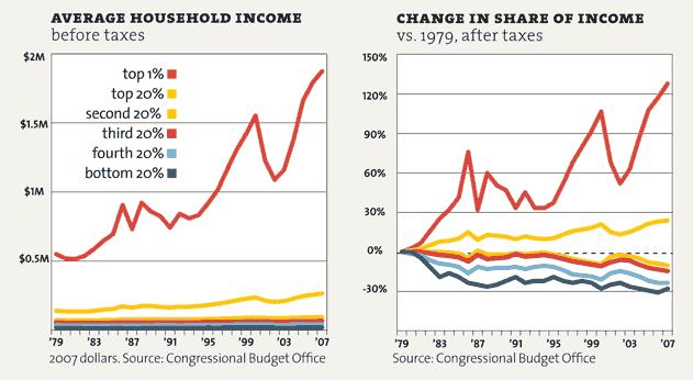 Mother Jones chart on income inequality