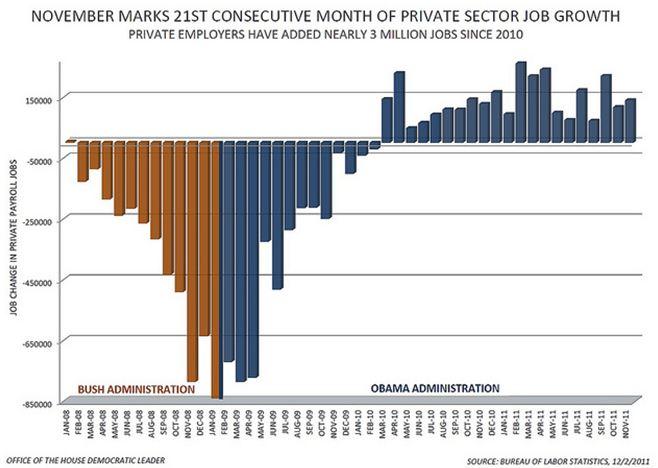 Pelosi Jobs Chart