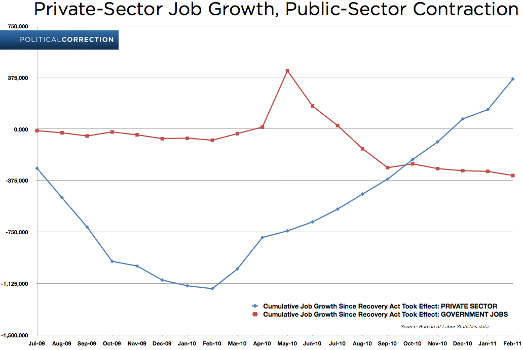 the effect of private sector on