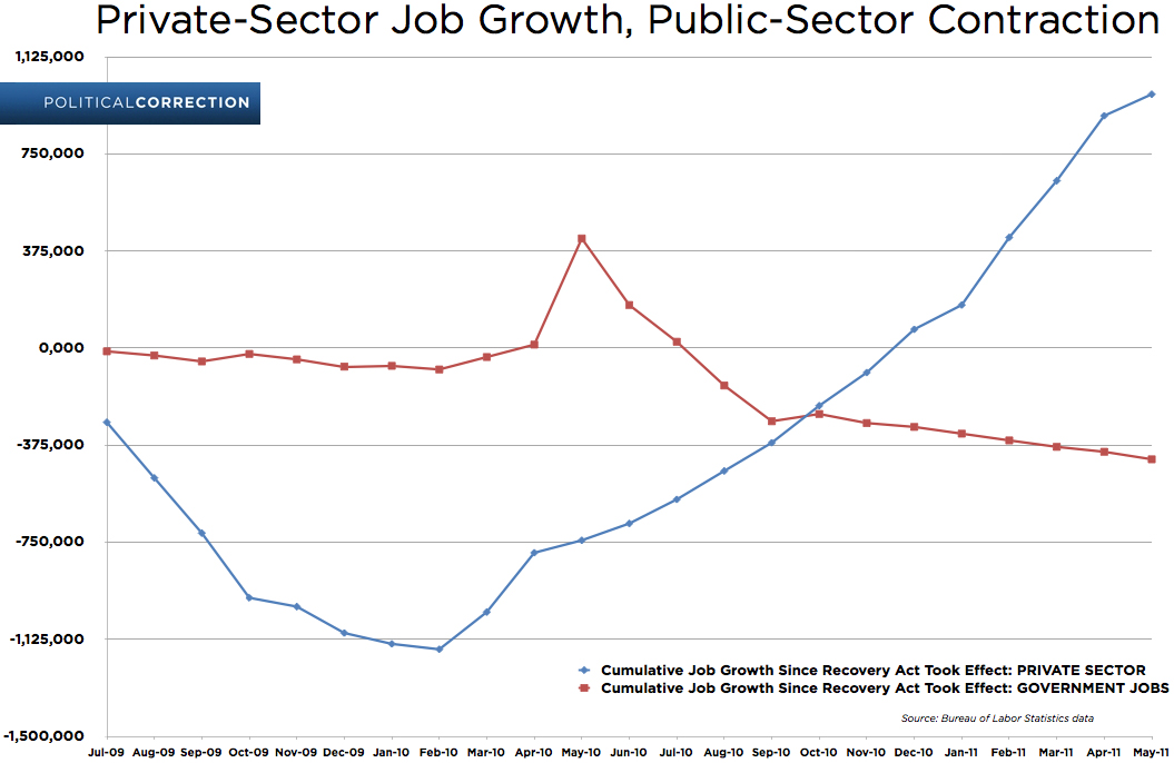 Public- and private-sector jobs