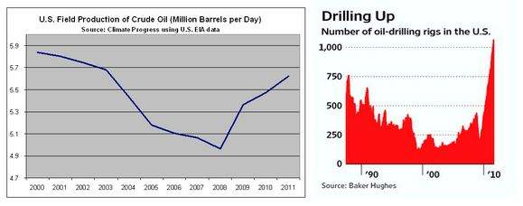 ThinkProgress drilling charts